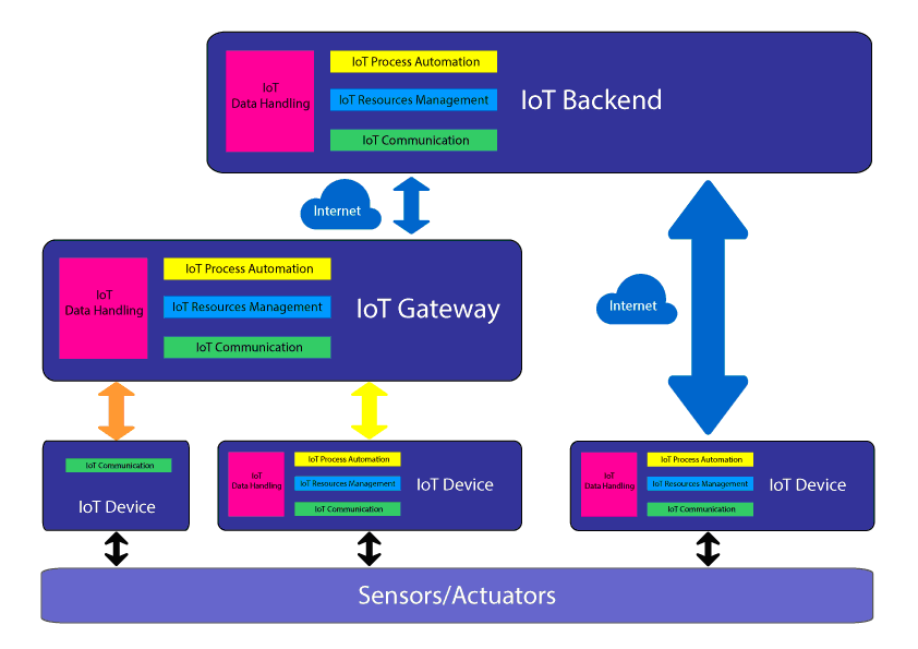Genial Figure 2 Internet Of Things Reference Architecture